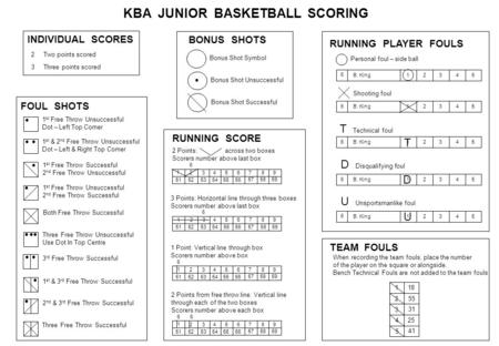 KBA JUNIOR BASKETBALL SCORING 3 Three points scored INDIVIDUAL SCORES 2 Two points scored FOUL SHOTS 1 st Free Throw Unsuccessful Dot – Left Top Corner.