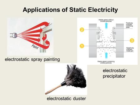 Applications of Static Electricity electrostatic spray painting electrostatic precipitator electrostatic duster.