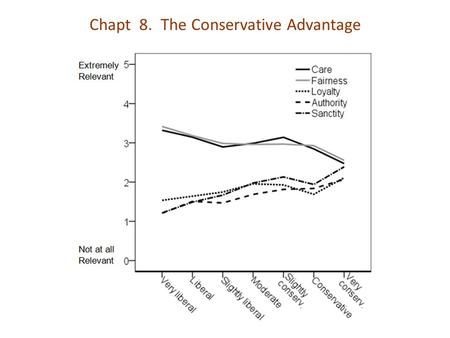 Chapt 8. The Conservative Advantage. The added Moral Foundation.