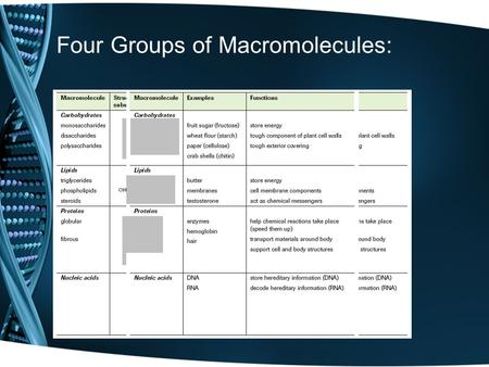Four Groups of Macromolecules:. Fourth Macromolecule Group: Nucleic Acids.