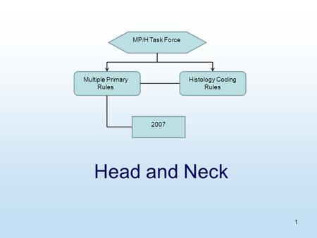 1 Head and Neck MP/H Task Force Multiple Primary Rules Histology Coding Rules 2007.