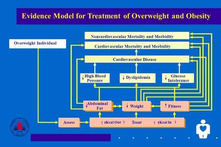 1 Evidence Model for Treatment of Overweight and Obesity Cardiovascular Disease Cardiovascular Mortality and Morbidity Noncardiovascular Mortality and.