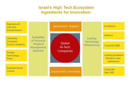 Israel's High Tech Ecosystem Ingredients for Innovation: