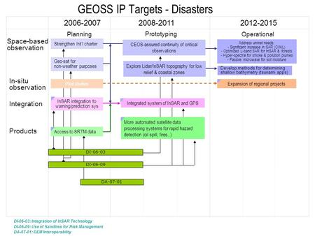 GEOSS IP Targets - Disasters 2006-20072008-20112012-2015 In-situ observation Integration Strengthen Int'l charter Products Access to SRTM data Space-based.
