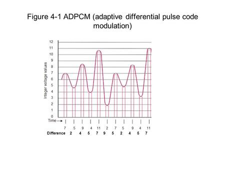 Figure 4-1 ADPCM (adaptive differential pulse code modulation) 2 4 5 7 9 5 2 4 5 7Difference.