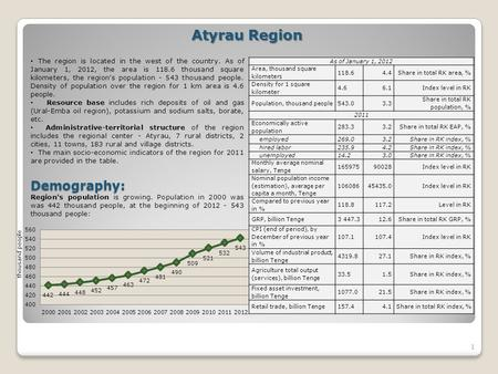 1 Atyrau Region The region is located in the west of the country. As of January 1, 2012, the area is 118.6 thousand square kilometers, the region's population.
