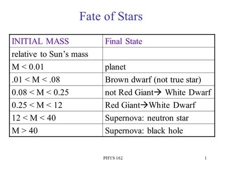 PHYS 1621 Fate of Stars INITIAL MASSFinal State relative to Sun's mass M < 0.01planet.01 < M <.08Brown dwarf (not true star) 0.08 < M < 0.25 not Red Giant.