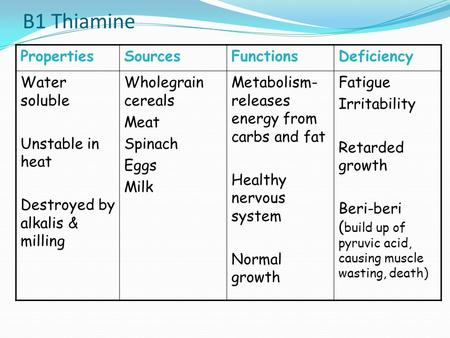 B1 Thiamine PropertiesSourcesFunctionsDeficiency Water soluble Unstable in heat Destroyed by alkalis & milling Wholegrain cereals Meat Spinach Eggs Milk.