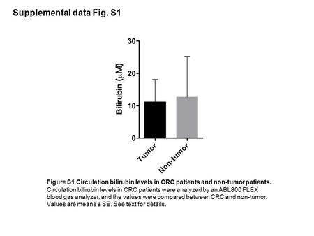 Supplemental data Fig. S1 Figure S1 Circulation bilirubin levels in CRC patients and non-tumor patients. Circulation bilirubin levels in CRC patients were.