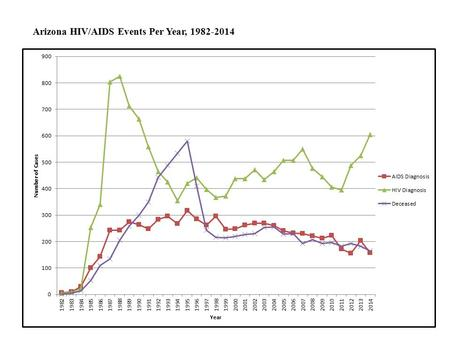 Arizona HIV/AIDS Events Per Year, 1982-2014. Arizona Emergent HIV/AIDS Diagnoses, 1999-2014.