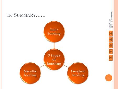 I N S UMMARY …… 3 types of bonding Ionic bonding Covalent bonding Metallic bonding Prepared by JGL 8/21/2009 1.