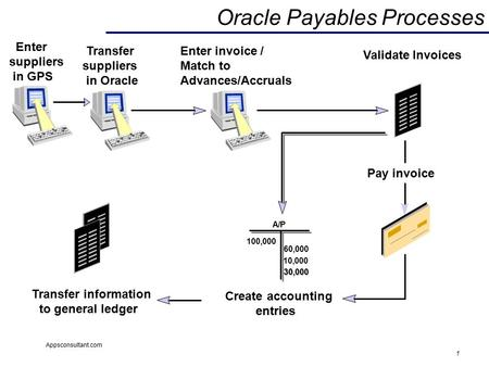 1 Appsconsultant.com Oracle Payables Processes Enter suppliers in GPS Enter invoice / Match to Advances/Accruals Create accounting entries Transfer information.