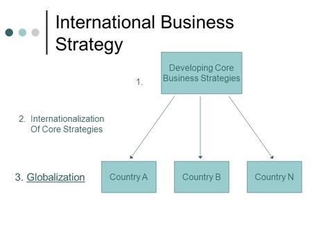 International Business Strategy Developing Core Business Strategies Country ACountry BCountry N 1. 2.Internationalization Of Core Strategies 3.Globalization.