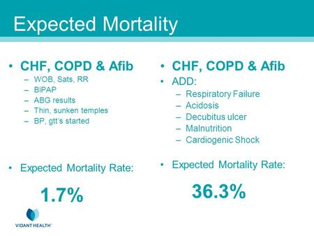 Expected Mortality CHF, COPD & Afib –WOB, Sats, RR –BiPAP –ABG results –Thin, sunken temples –BP, gtt's started Expected Mortality Rate: 1.7% CHF, COPD.
