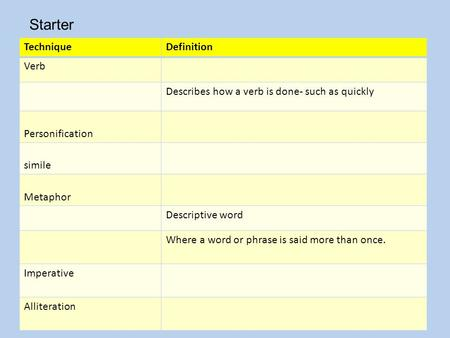 TechniqueDefinition Verb Describes how a verb is done- such as quickly Personification simile Metaphor Descriptive word Where a word or phrase is said.