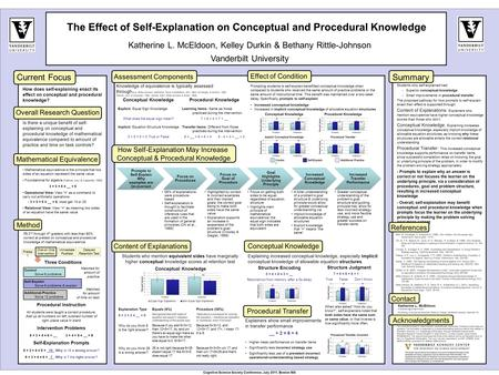 Prompts to Self-Explain Why examples are (in-)correct Focus on Procedures 58% of explanations were procedure- based Self-explanation is thought to facilitate.