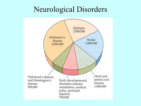 Neurological Disorders. Psychological Disorders 10 million people suffer from depression.
