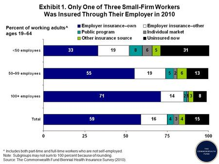 Exhibit 1. Only One of Three Small-Firm Workers Was Insured Through Their Employer in 2010 ^ Includes both part-time and full-time workers who are not.