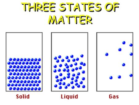 "1 THREE STATES OF MATTER 2 Property of Gases 3 General Properties of Gases There is a lot of ""free"" space in a gas.There is a lot of ""free"" space in."