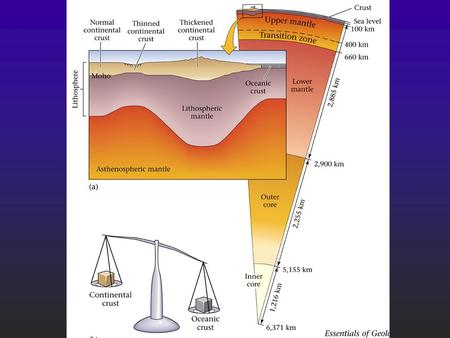 Lithospheric Plate Structure Lithosphere (or plate) = crust + uppermost, rigid part of the mantle.