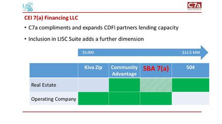 Kiva ZipCommunity Advantage SBA 7(a) 504 Real Estate Operating Company $5,000$12.5 MM CEI 7(a) Financing LLC C7a compliments and expands CDFI partners.