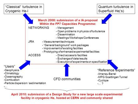 """Classical"" turbulence in Cryogenic He-I Quantum turbulence in Superfluid He('s) March 2008: submission of a IA proposal Within the FP7 Capacities Programme:"