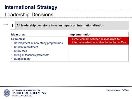 International Office International Strategy Leadership Decisions 1 All leadership decisions have an impact on internationalization MeasuresImplementation.
