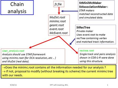 9/26/11HFT soft meeting, BNL1 Chain analysis fz file MuDst.root minimc.root geant.root event.root McEvent.root StMiniMcMaker StAssociationMaker : STAR.