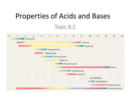 Properties of Acids and Bases Topic 8.2. But first, a review!