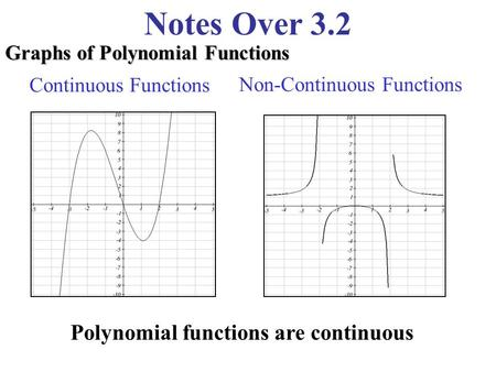 Notes Over 3.2 Graphs of Polynomial Functions Continuous Functions Non-Continuous Functions Polynomial functions are continuous.