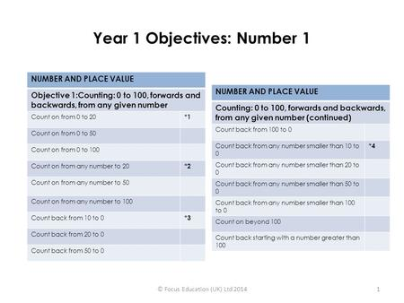 Year 1 Objectives: Number 1
