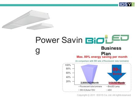 Power Savin g Business Plan Copyright ⓒ 2011 IDSYS Co.,Ltd. All rights reserved Fluorescent tube luminaire 36W X 2tube=72W 89 % S aving 20% 40% 60% 80%