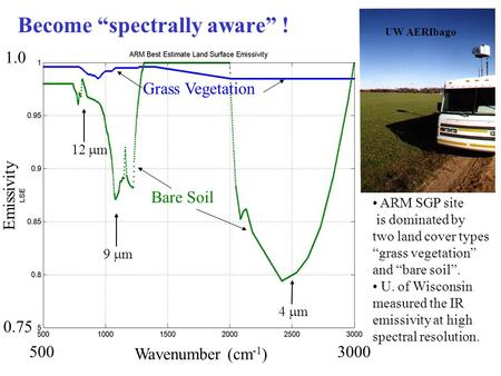 "Become ""spectrally aware"" ! ARM SGP site is dominated by two land cover types ""grass vegetation"" and ""bare soil"". U. of Wisconsin measured the IR emissivity."