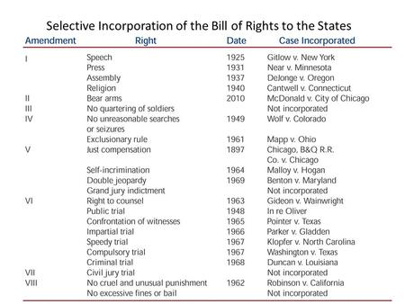 Selective Incorporation of the Bill of Rights to the States.