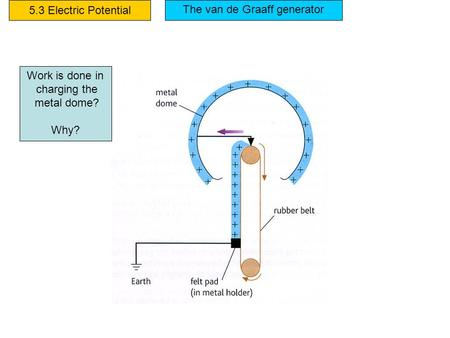 5.3 Electric Potential Work is done in charging the metal dome? Why? The van de Graaff generator.