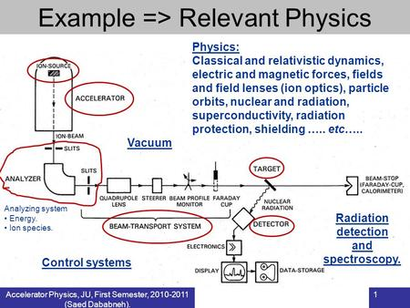 Accelerator Physics, JU, First Semester, 2010-2011 (Saed Dababneh). 1 Example => Relevant Physics Analyzing system Energy. Ion species. Physics: Classical.