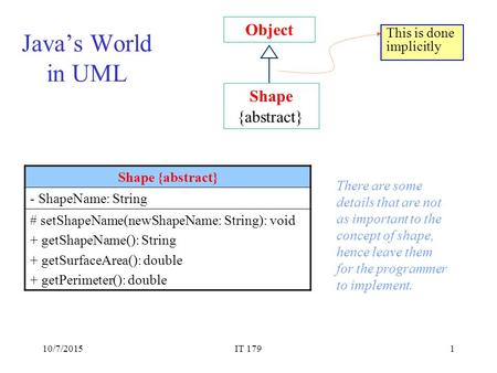 10/7/2015IT 1791 Java's World in UML Object Shape {abstract} This is done implicitly Shape {abstract} - ShapeName: String # setShapeName(newShapeName: