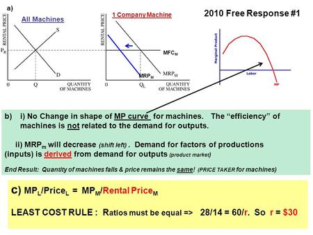 "MFC M All Machines 1 Company Machine a) b)i) No Change in shape of MP curve for machines. The ""efficiency"" of machines is not related to the demand for."