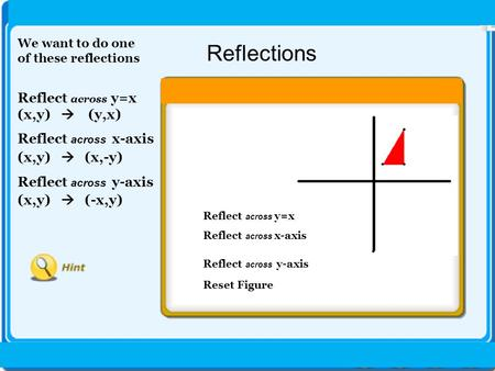 Reflections 30 Reflect across y=x (x,y)  (y,x) Reflect across x-axis (x,y)  (x,-y) Reflect across y-axis (x,y)  (-x,y) Reflect across y=x Reflect across.