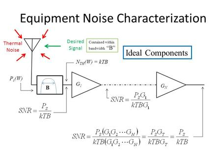 "Equipment Noise Characterization P s (W) N TH (W) = kTB B Desired Signal Thermal Noise G1G1 GNGN Ideal Components Contained within bandwidth ""B"""
