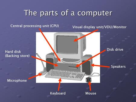 The parts of a computer KeyboardMouse Speakers Disk drive Visual display unit/VDU/Monitor Central processing unit (CPU) Hard disk (Backing store) Microphone.
