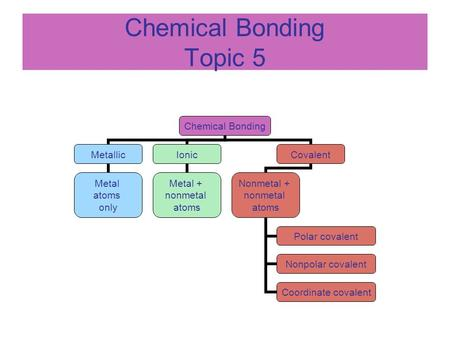 Chemical Bonding Topic 5 Chemical Bonding Metallic Metal atoms only Ionic Metal + nonmetal atoms Covalent Nonmetal + nonmetal atoms Polar covalent Nonpolar.