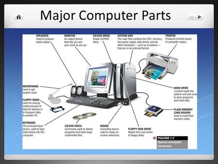 Major Computer Parts. Computer A machine that collects, processes, stores, and produces information. The four jobs of a computer are: input, memory, storage,