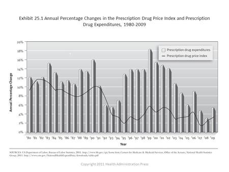 Exhibit 25.1 Annual Percentage Changes in the Prescription Drug Price Index and Prescription Drug Expenditures, 1980-2009 Copyright 2011 Health Administration.
