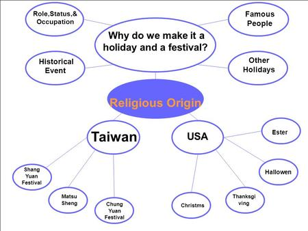 Role,Status,& Occupation Famous People Historical Event Other Holidays Why do we make it a holiday and a festival? Religious Origin Taiwan USA Ester Thanksgi.