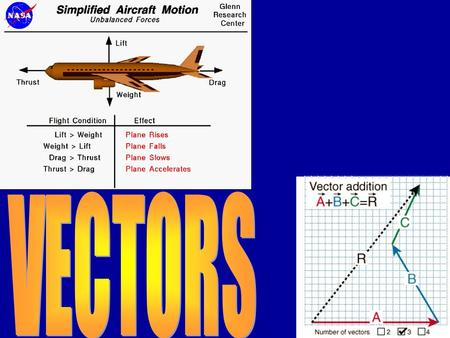 Section 1 Objectives The student should be able to: 1.Distinguish between a scalar and a vector 2.Combine vectors using graphical methods 3.Multiply and.