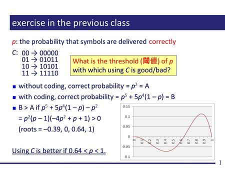 Exercise in the previous class p: the probability that symbols are delivered correctly C: 1 00 → 00000 01 → 01011 10 → 10101 11 → 11110 What is the threshold.