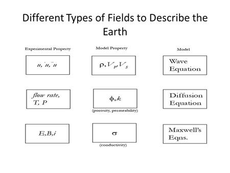 Different Types of Fields to Describe the Earth. Anisotropy, heterogeneity SEM of shale (Josh et al., 2012)