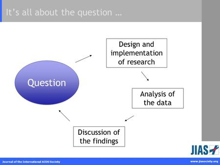 Www.jiasociety.org Journal of the International AIDS Society It's all about the question … Question Analysis of the data Design and implementation of research.