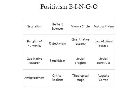 Positivism B-I-N-G-O Naturalism Herbert Spencer Vienna CirclePostpositivism Religion of Humanity Objectivism Quantitative research Law of three stages.